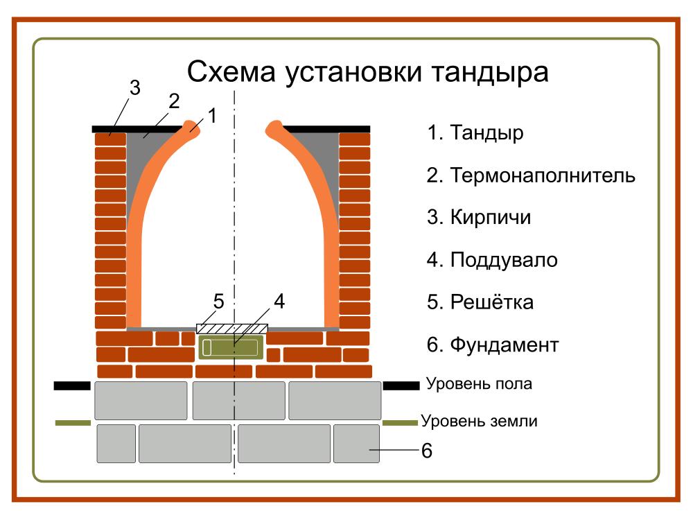 Как сделать тандыр на даче своими руками